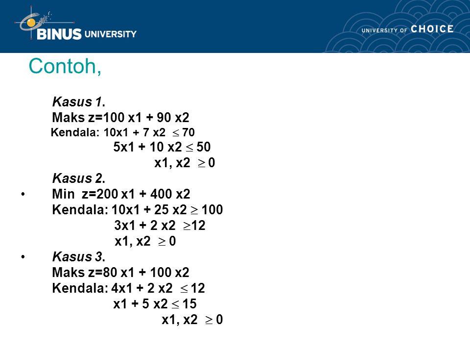 Contoh, Kasus 1. Maks z=100 x1 + 90 x2 5x1 + 10 x2  50 x1, x2  0
