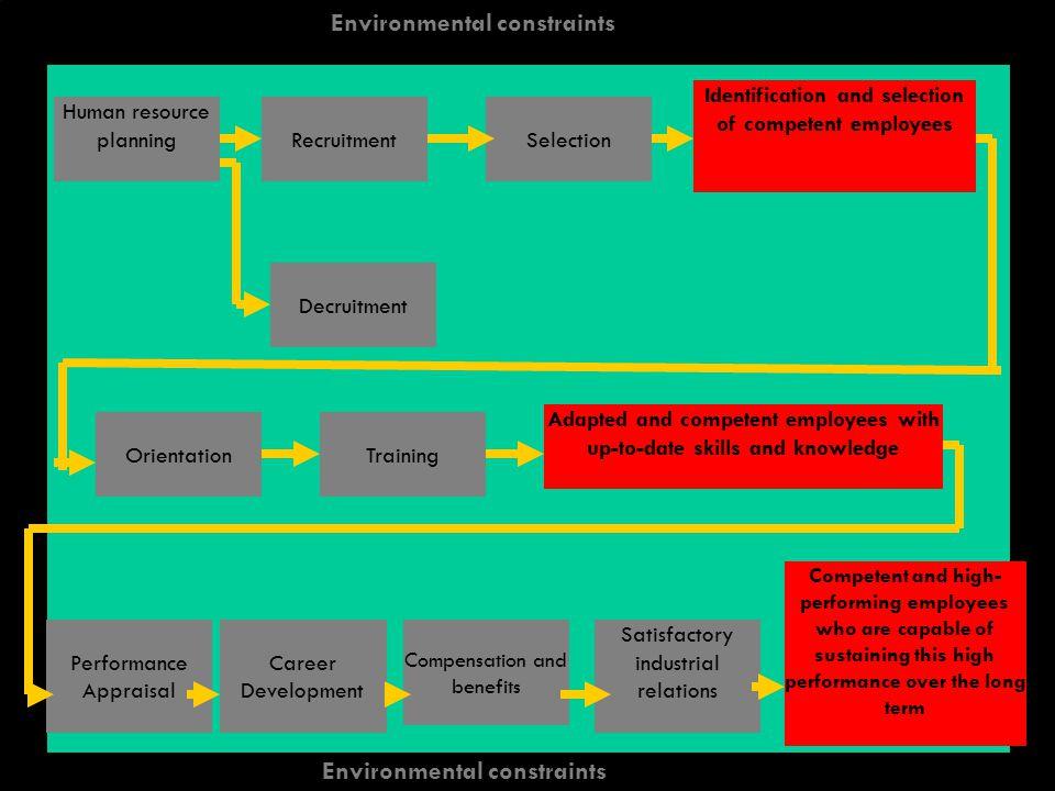 Environmental constraints