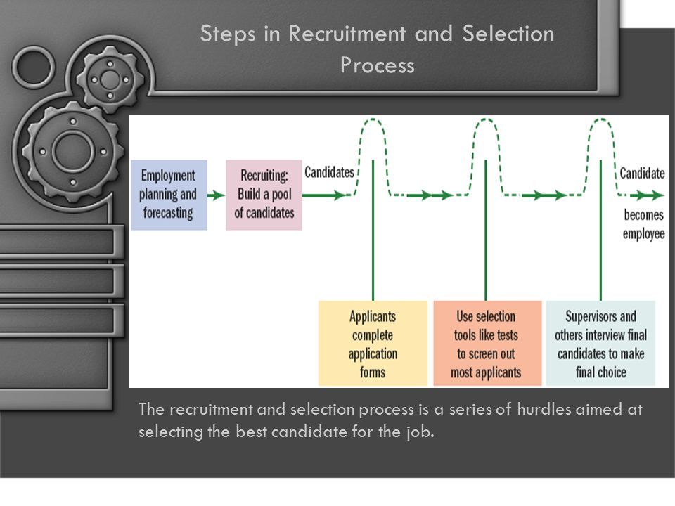 Steps in Recruitment and Selection Process