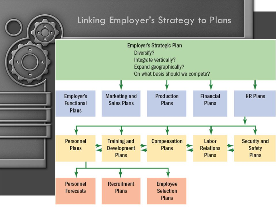 Linking Employer's Strategy to Plans