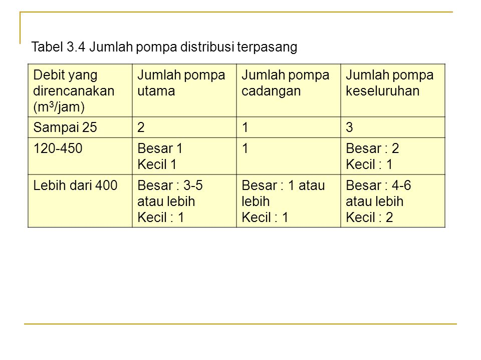 Tabel 3.4 Jumlah pompa distribusi terpasang