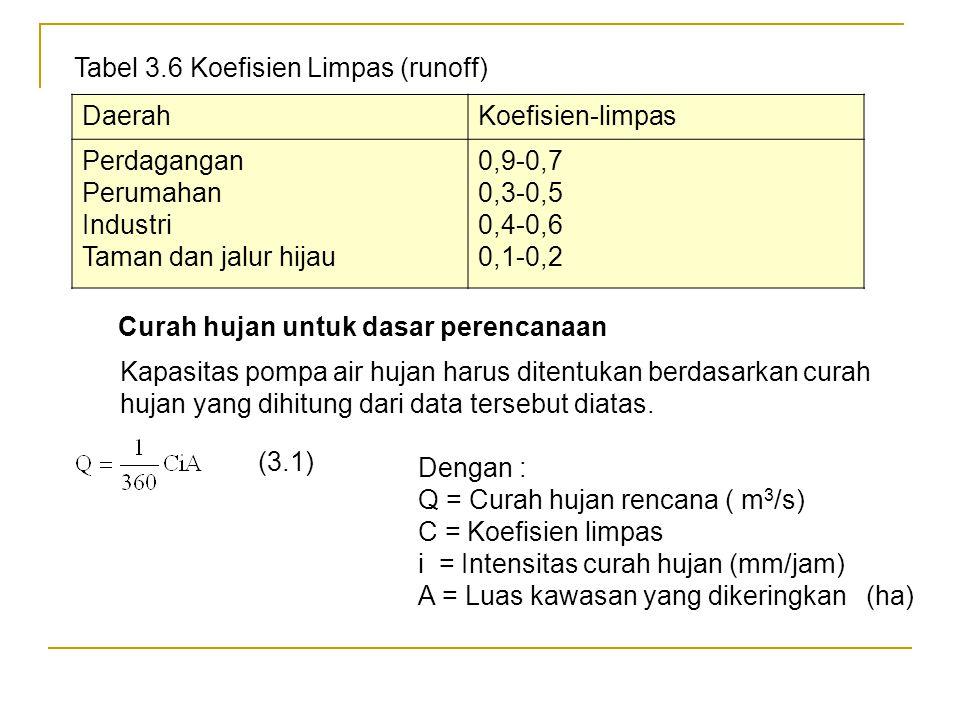 Tabel 3.6 Koefisien Limpas (runoff)