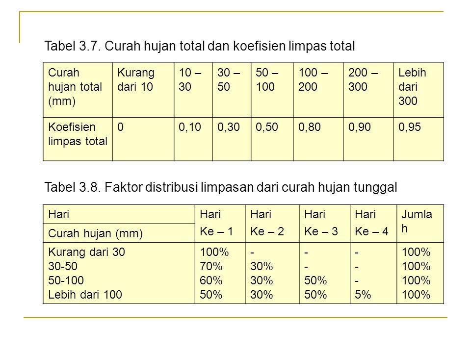 Tabel 3.7. Curah hujan total dan koefisien limpas total