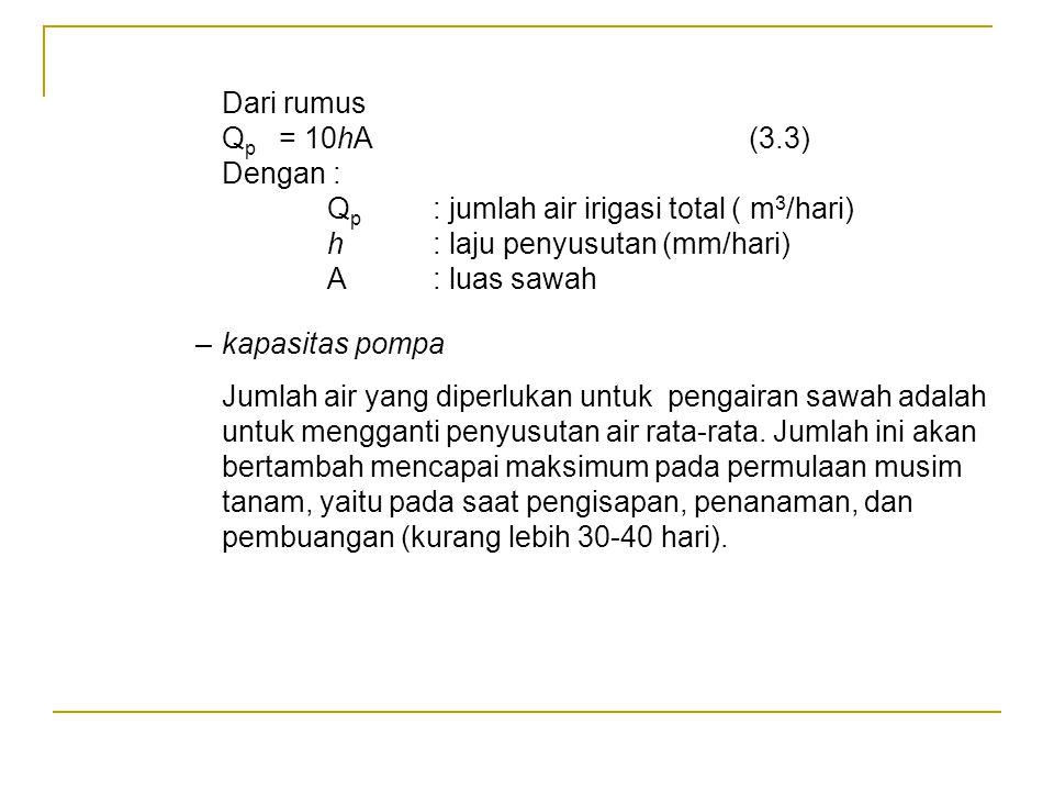 Dari rumus Qp = 10hA (3.3) Dengan : Qp : jumlah air irigasi total ( m3/hari) h : laju penyusutan (mm/hari)