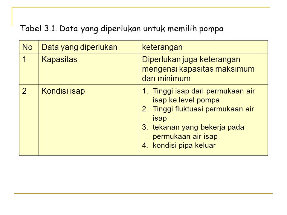 Tabel 3.1. Data yang diperlukan untuk memilih pompa