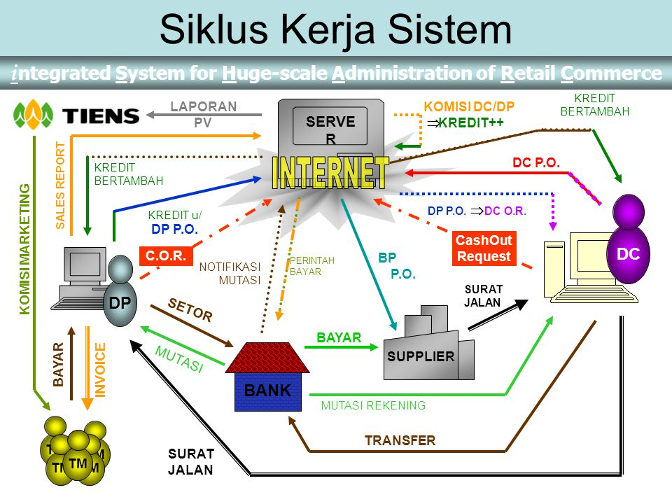 Siklus Kerja Sistem INTERNET DC DP BANK SERVER LAPORAN PV