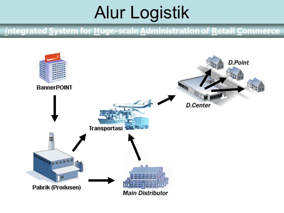 Alur Logistik
