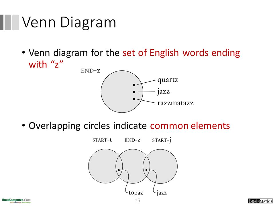 Venn Diagram Venn diagram for the set of English words ending with z