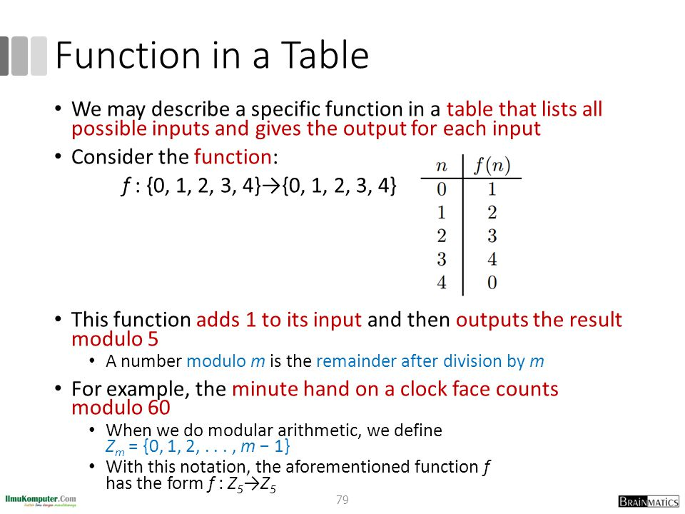 Function in a Table We may describe a specific function in a table that lists all possible inputs and gives the output for each input.