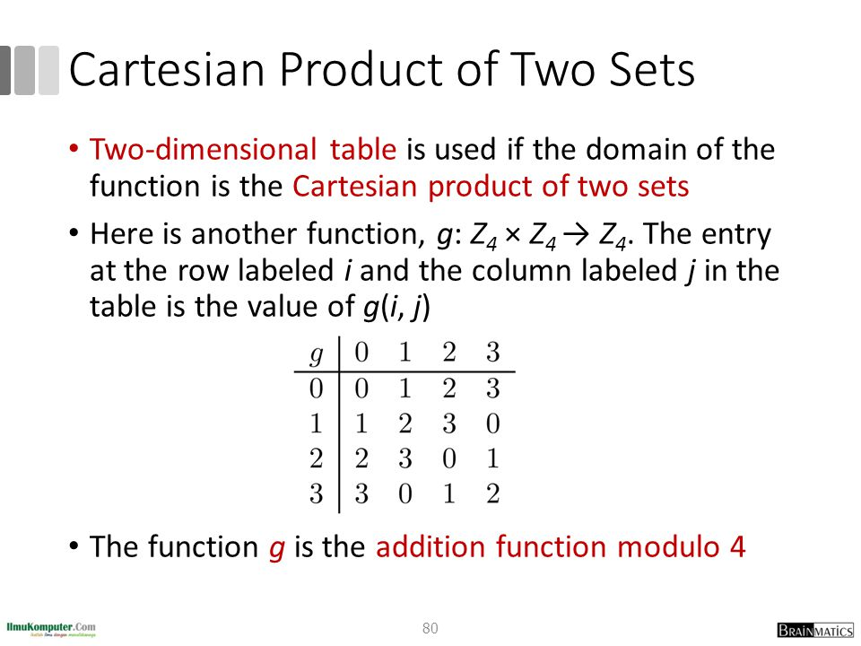 Cartesian Product of Two Sets
