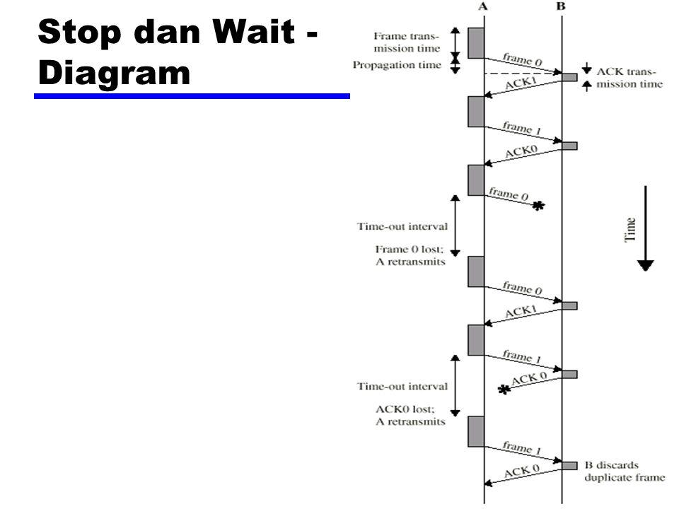 Stop dan Wait - Diagram