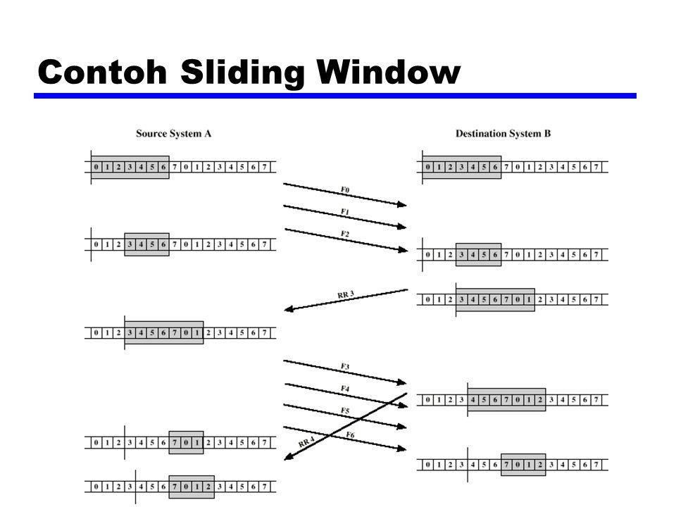 Contoh Sliding Window