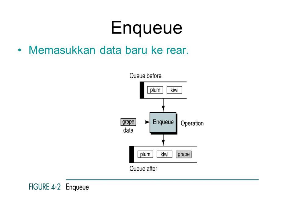 Enqueue Memasukkan data baru ke rear.