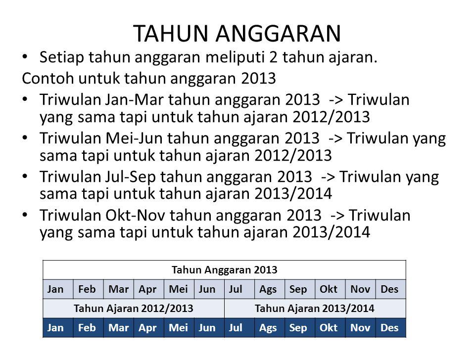 TAHUN ANGGARAN Setiap tahun anggaran meliputi 2 tahun ajaran.