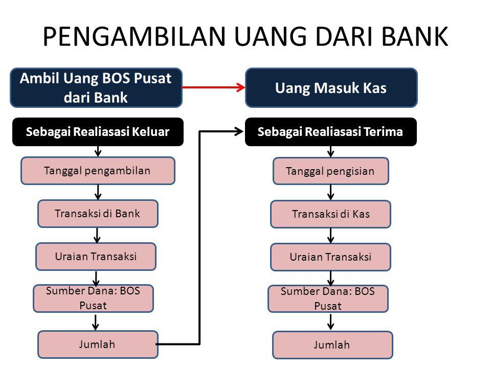 PENGAMBILAN UANG DARI BANK