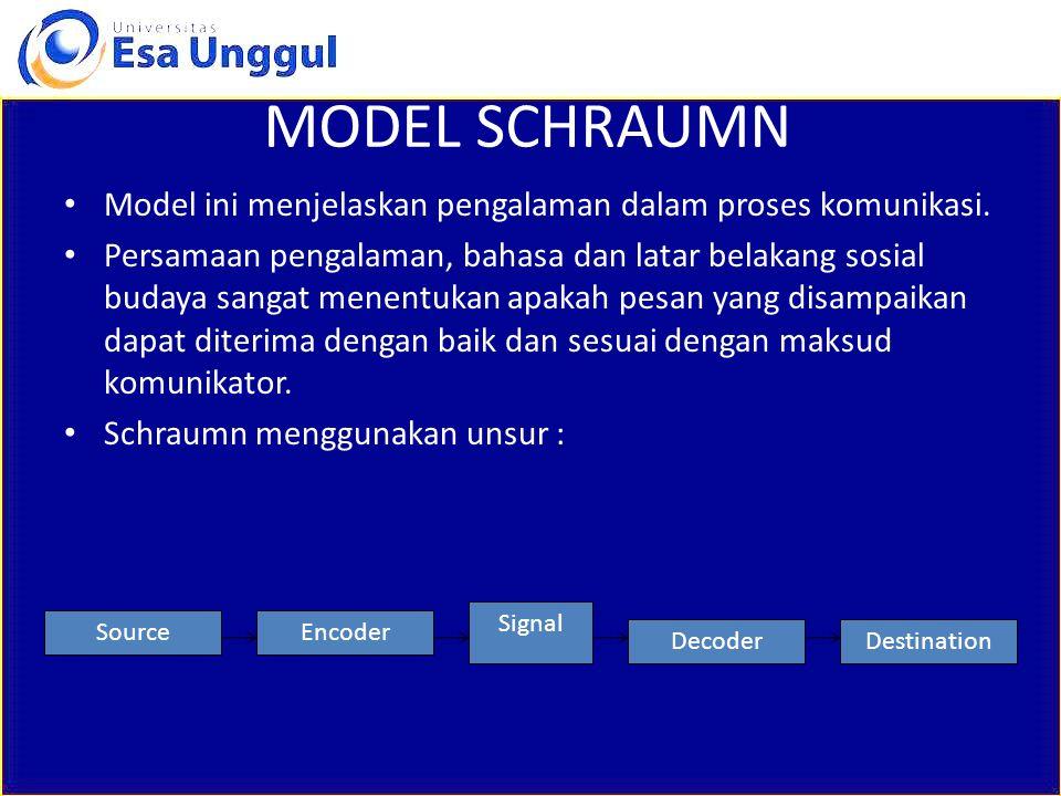 MODEL SCHRAUMN Model ini menjelaskan pengalaman dalam proses komunikasi.