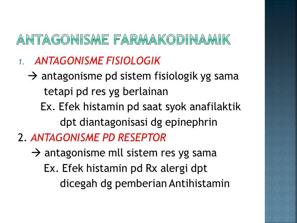 ANTAGONISME FARMAKODINAMIK