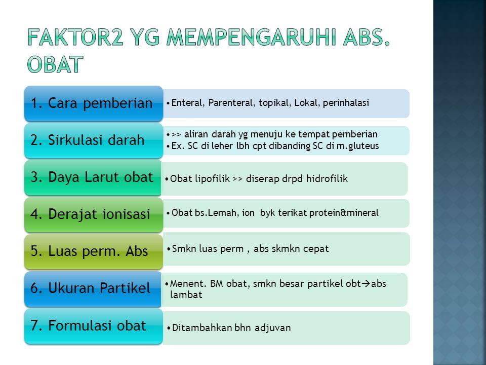 Faktor2 yg mempengaruhi abs. obat