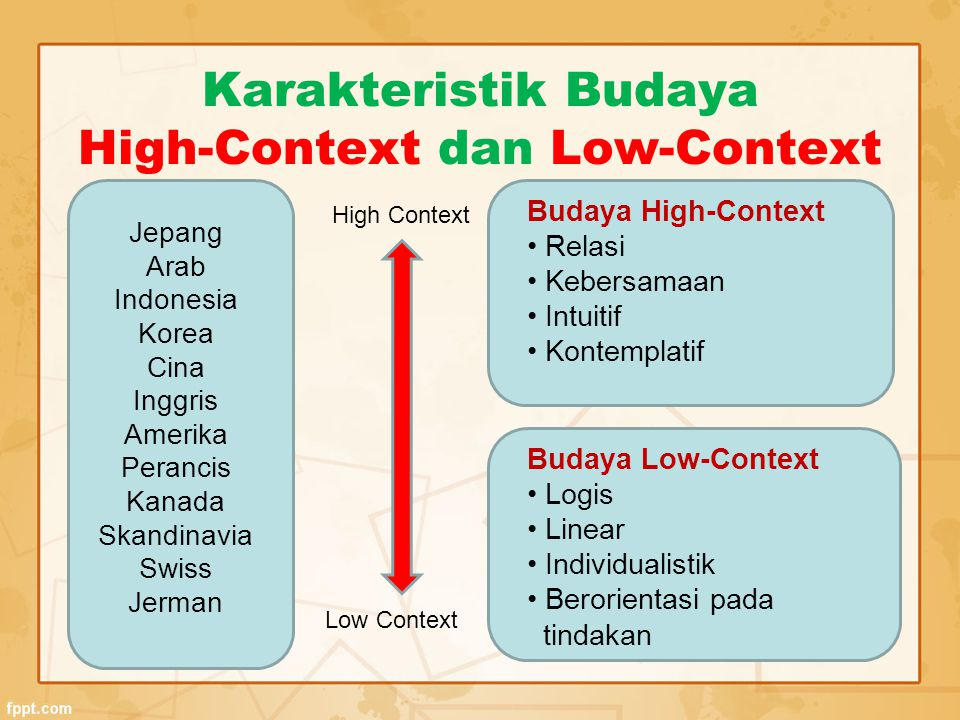 Karakteristik Budaya High-Context dan Low-Context