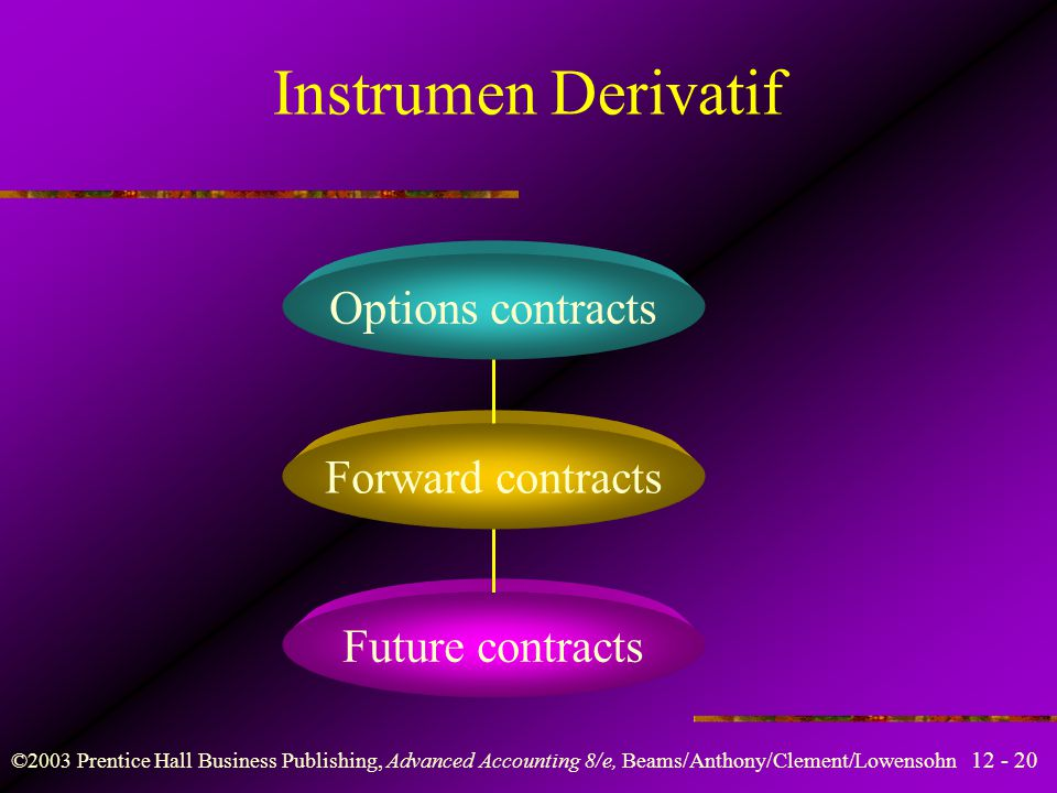 Instrumen Derivatif Options contracts Forward contracts