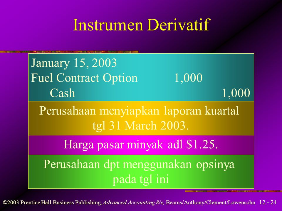 Instrumen Derivatif January 15, 2003 Fuel Contract Option 1,000