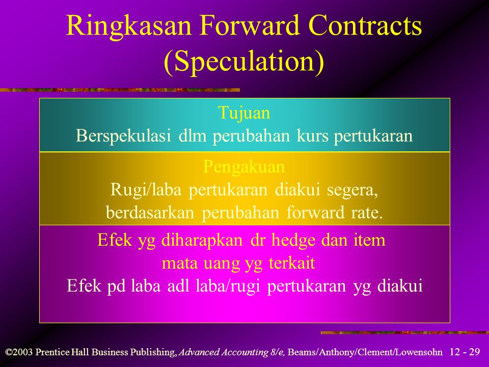 Ringkasan Forward Contracts (Speculation)