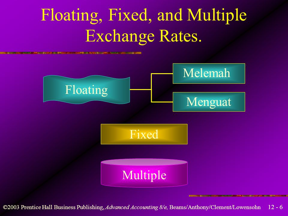 Floating, Fixed, and Multiple Exchange Rates.