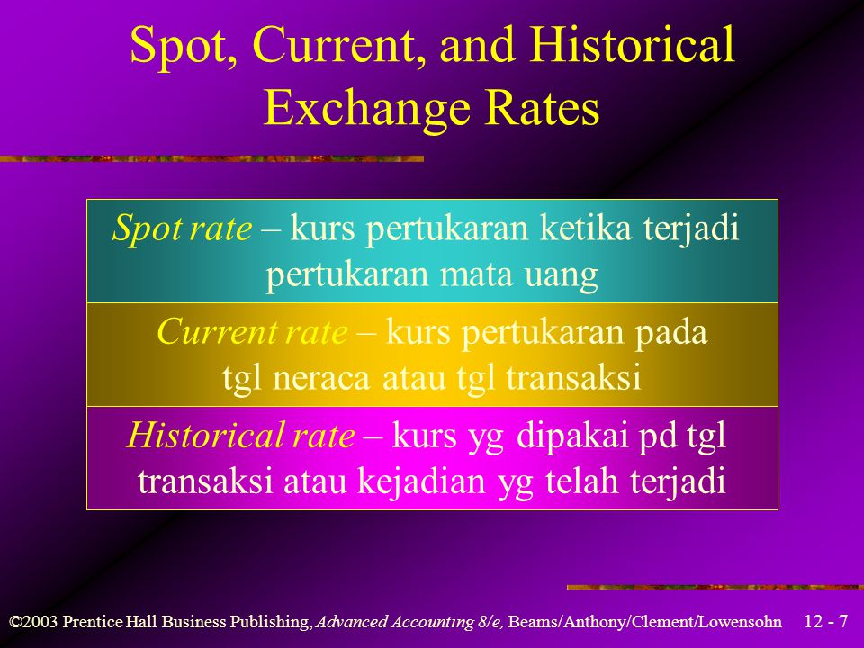 Spot, Current, and Historical Exchange Rates