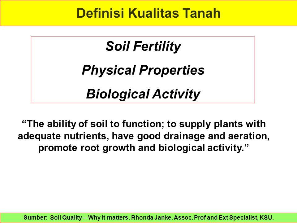 Definisi Kualitas Tanah