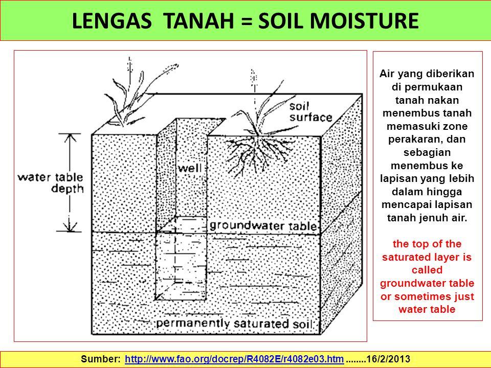 LENGAS TANAH = SOIL MOISTURE