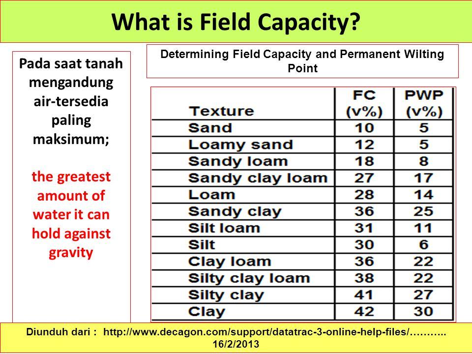 What is Field Capacity Determining Field Capacity and Permanent Wilting Point. Pada saat tanah mengandung air-tersedia paling maksimum;