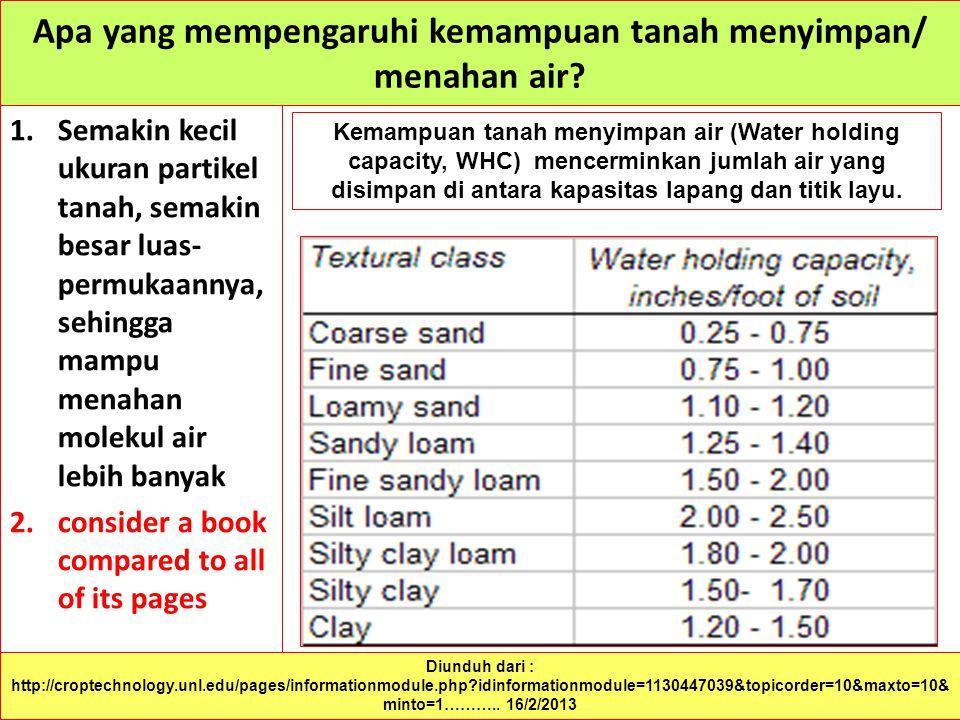 Apa yang mempengaruhi kemampuan tanah menyimpan/ menahan air