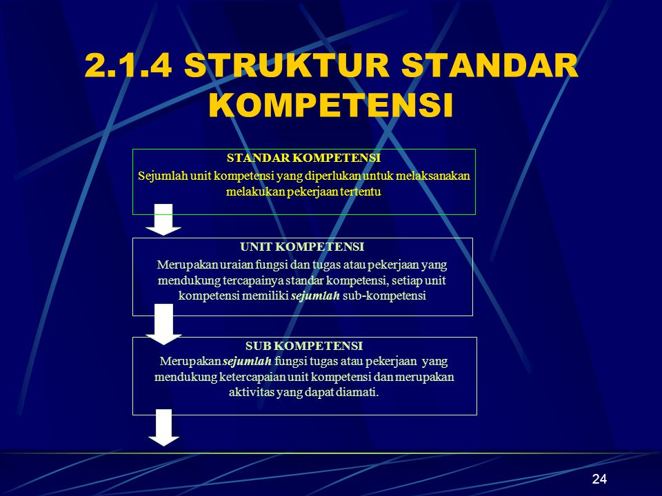2.1.4 STRUKTUR STANDAR KOMPETENSI