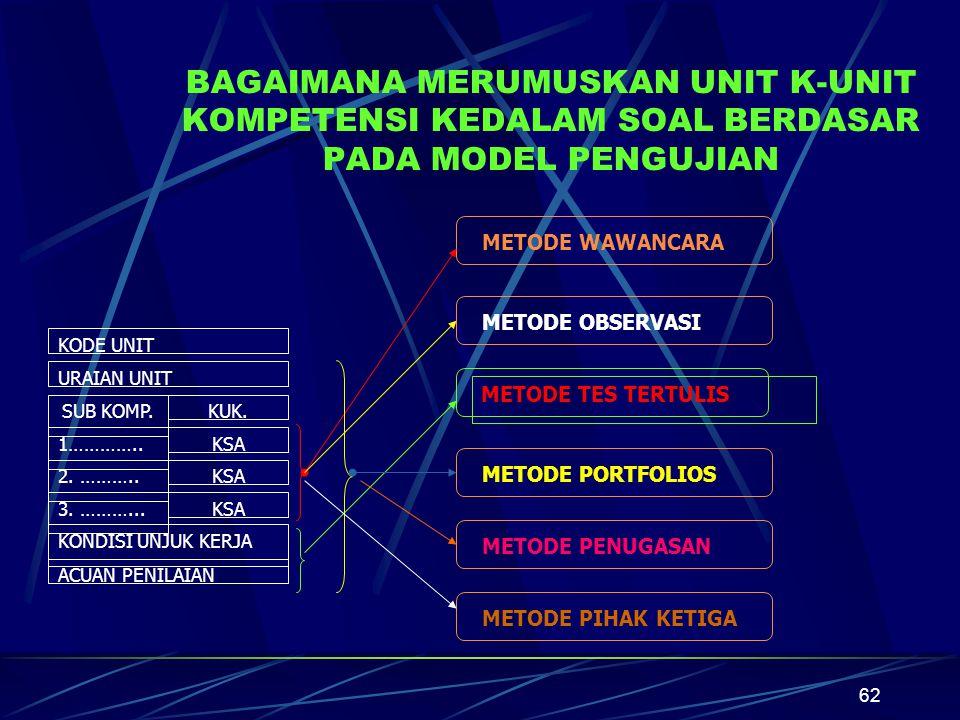 BAGAIMANA MERUMUSKAN UNIT K-UNIT KOMPETENSI KEDALAM SOAL BERDASAR PADA MODEL PENGUJIAN