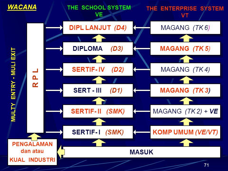 R P L WACANA DIPL LANJUT (D4) MAGANG (TK 6) DIPLOMA (D3) MAGANG (TK 5)