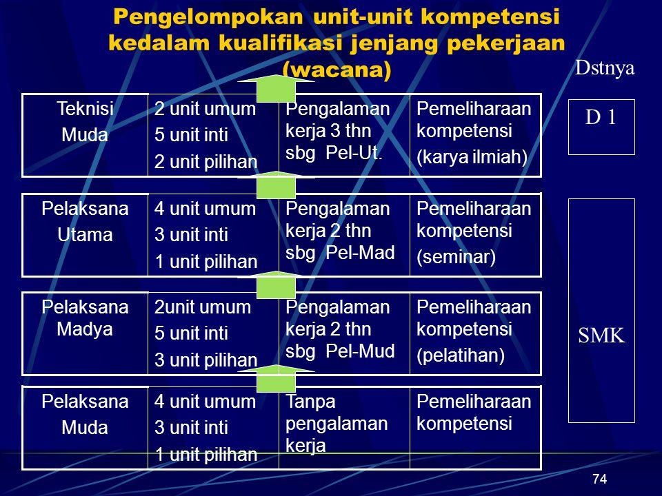 Pengelompokan unit-unit kompetensi kedalam kualifikasi jenjang pekerjaan (wacana)