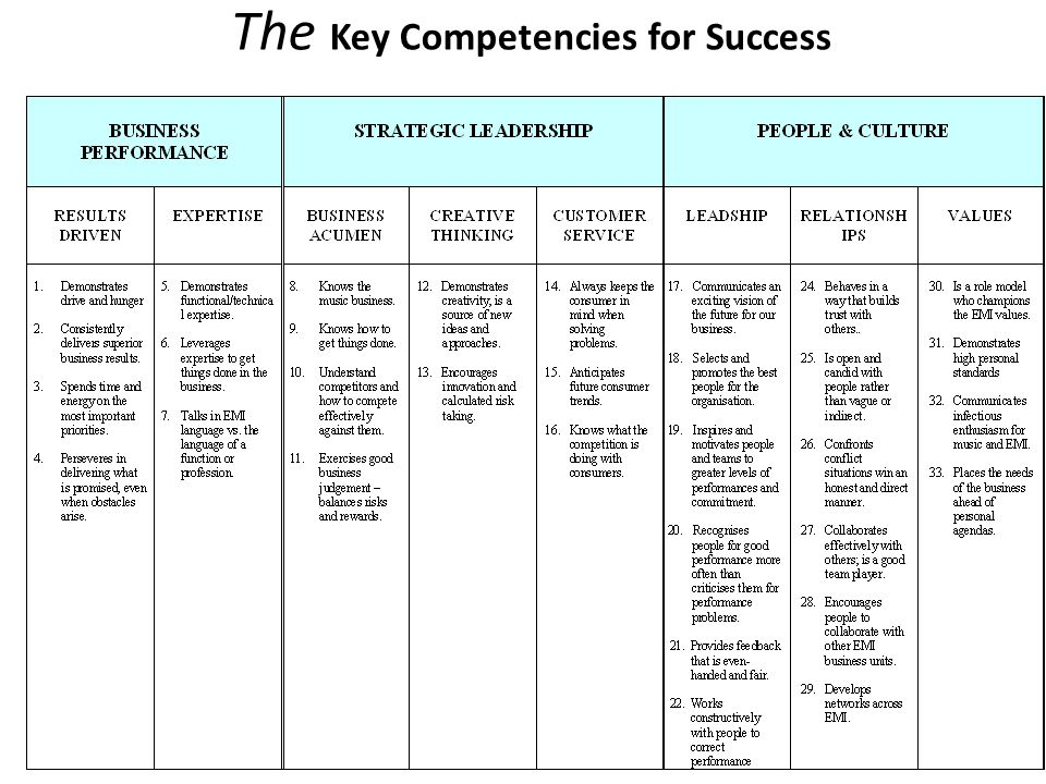 The Key Competencies for Success