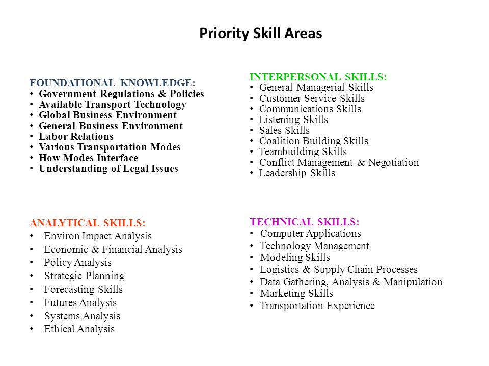 Priority Skill Areas INTERPERSONAL SKILLS: General Managerial Skills