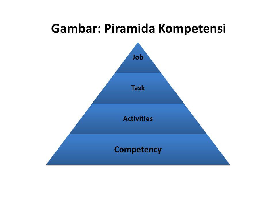 Gambar: Piramida Kompetensi