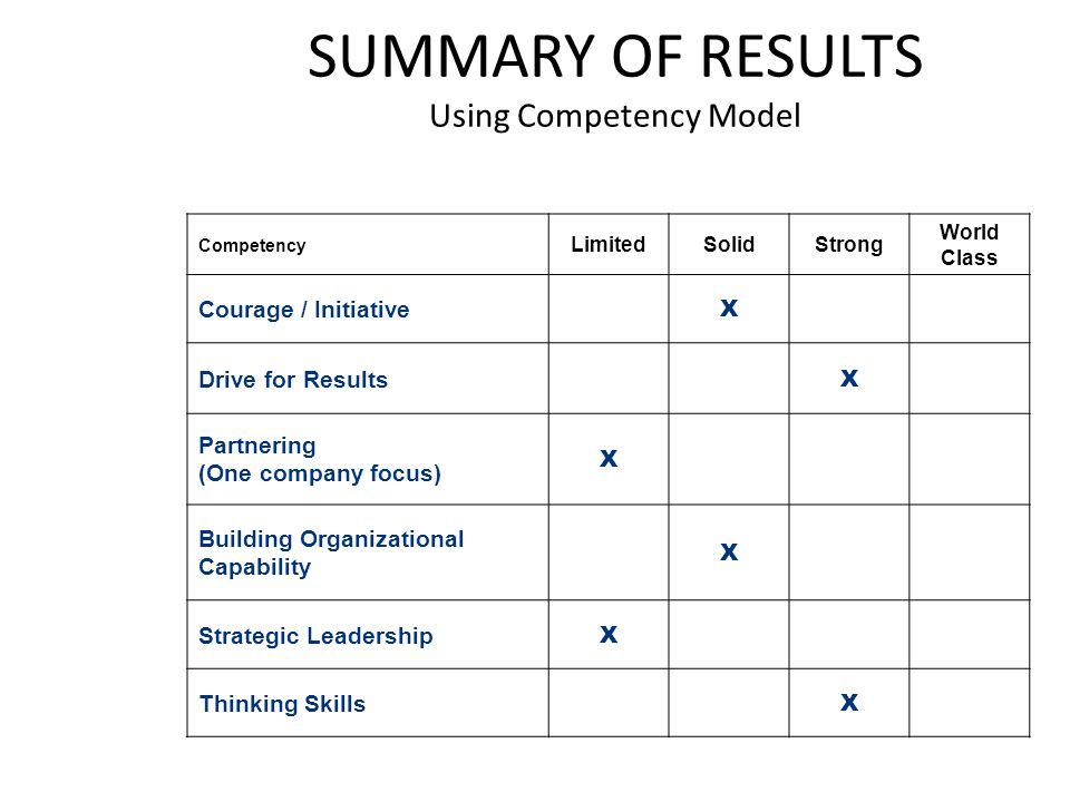 SUMMARY OF RESULTS Using Competency Model