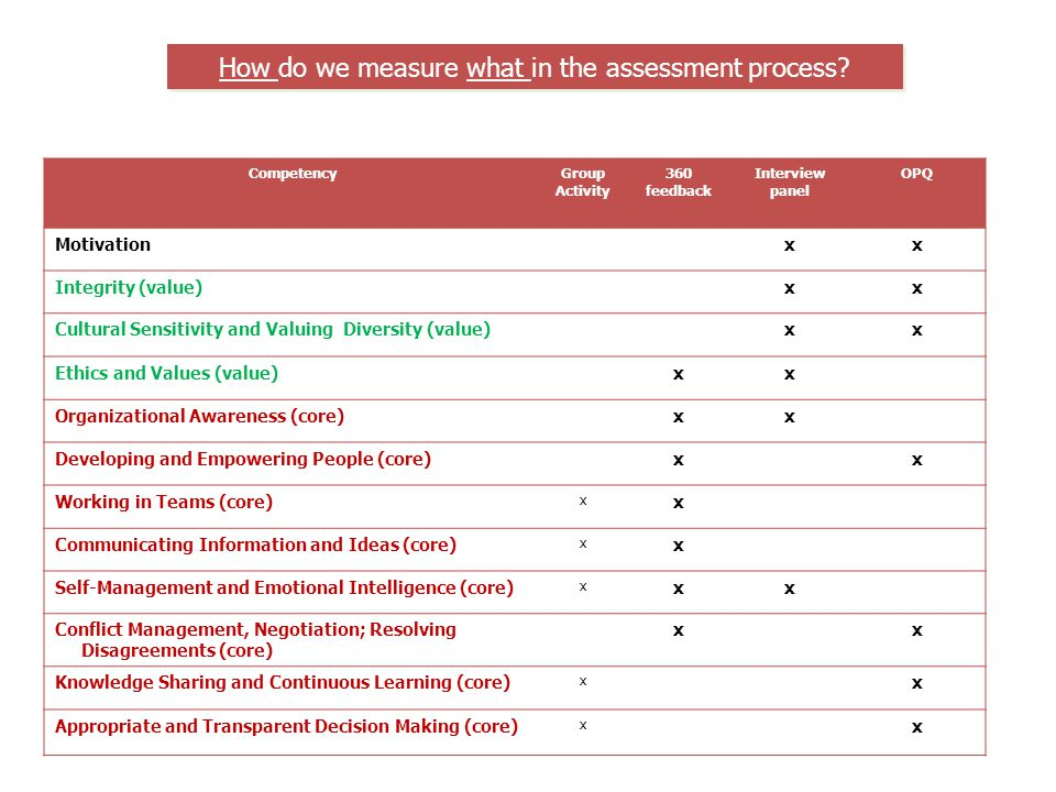 How do we measure what in the assessment process
