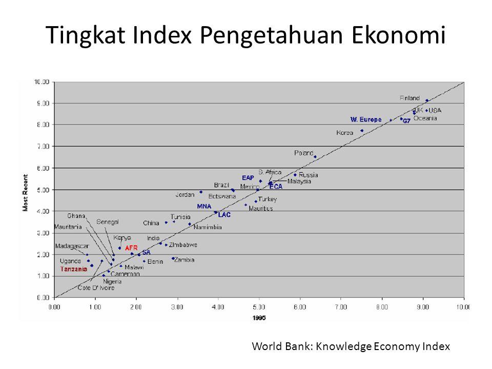 Tingkat Index Pengetahuan Ekonomi