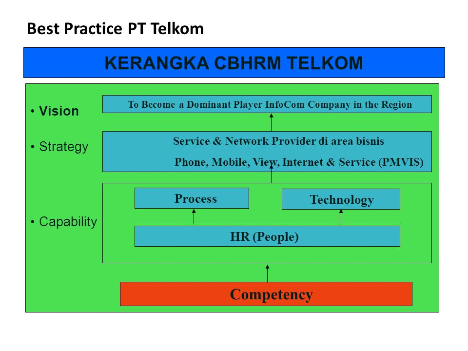 Best Practice PT Telkom