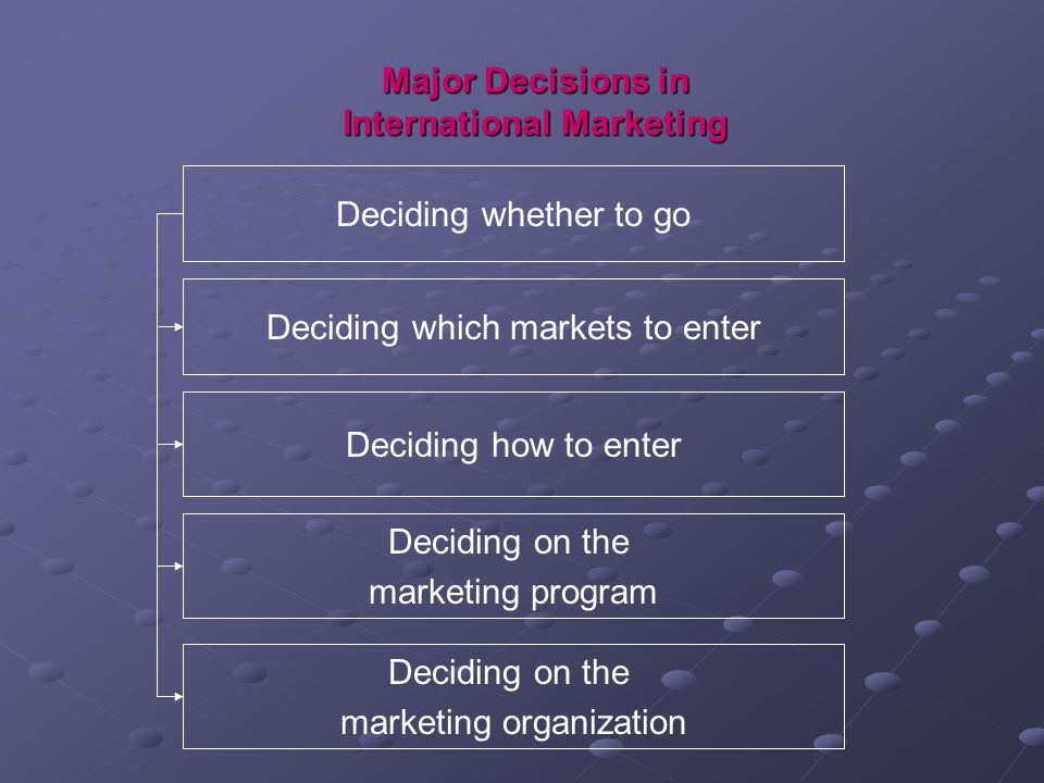 Major Decisions in International Marketing