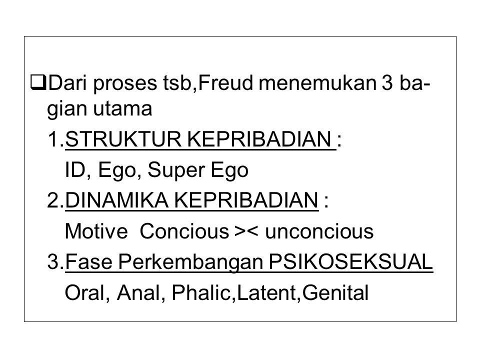 Dari proses tsb,Freud menemukan 3 ba-gian utama
