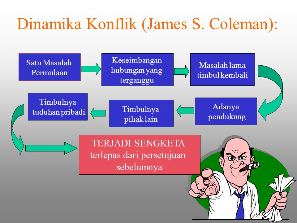 Dinamika Konflik (James S. Coleman):