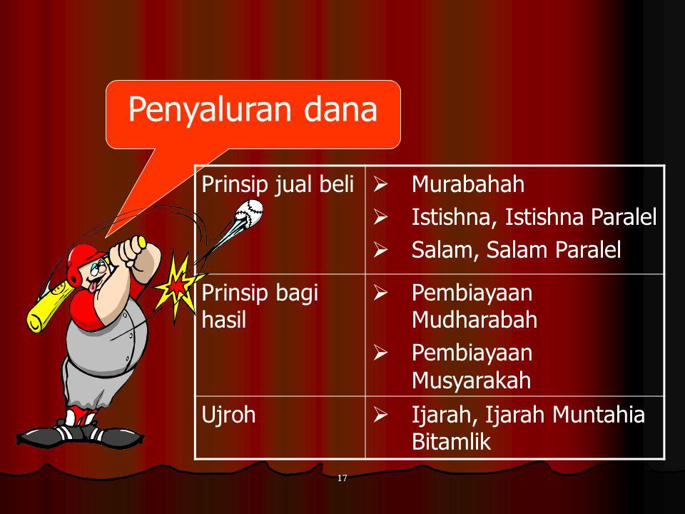 Penyaluran dana Prinsip jual beli Murabahah Istishna, Istishna Paralel