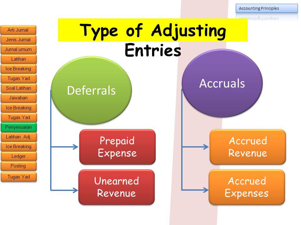 Type of Adjusting Entries