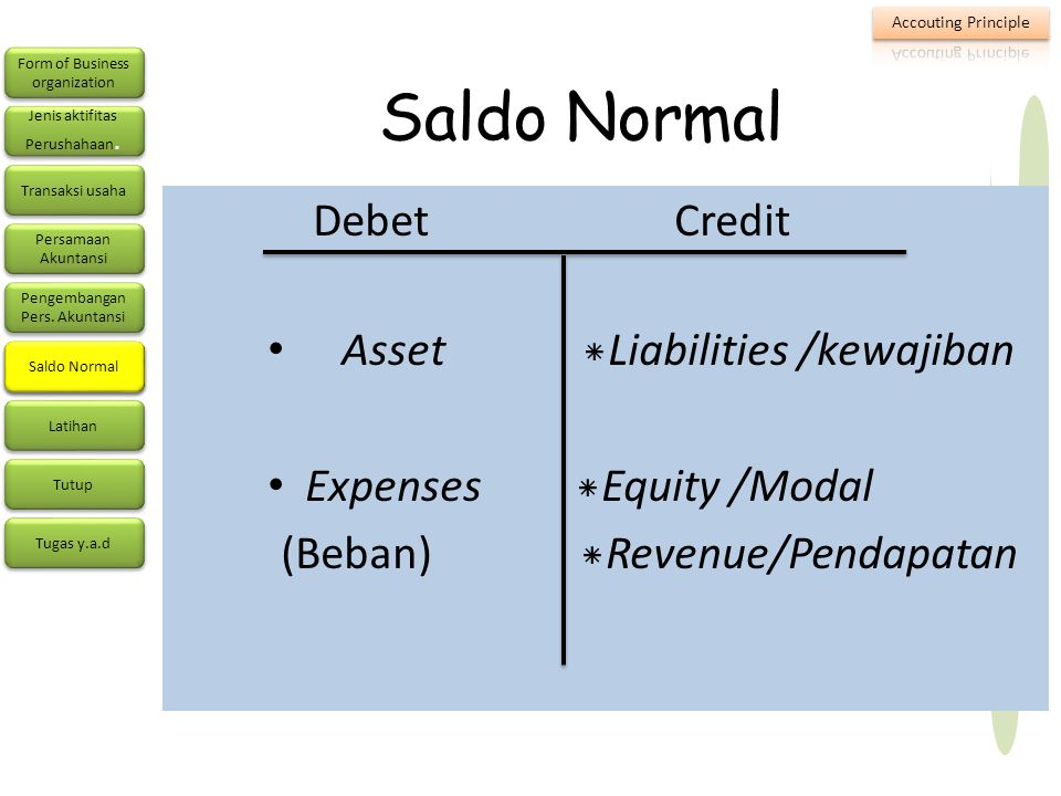 Saldo Normal Debet Credit Asset *Liabilities /kewajiban