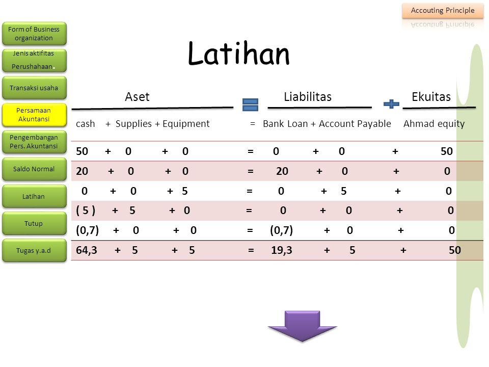 Latihan Aset Liabilitas Ekuitas 50 + 0 + 0 = 0 + 0 + 50